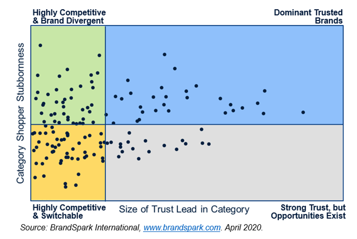 The BrandSpark Shopper Trust & Stubbornness Framework