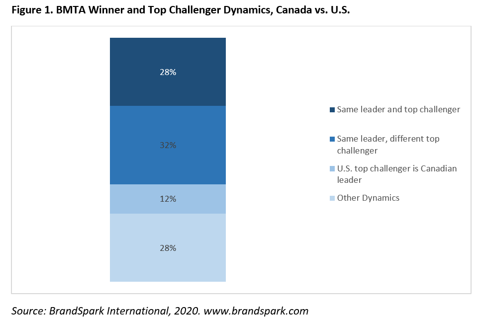 BMTA Winner Top Challenger Dynamics, Canada vs. U.S